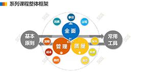 TQM全面质量管理—线上课程